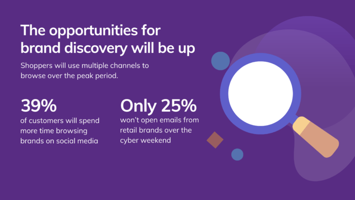 The Opportunity For Brand Discovery Will Be Up Bfcm 2020