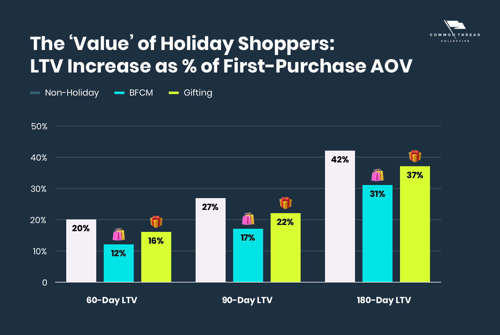 The 'Value' of Holiday Shoppers: LTV increase as a percent of first-purchase AOV
