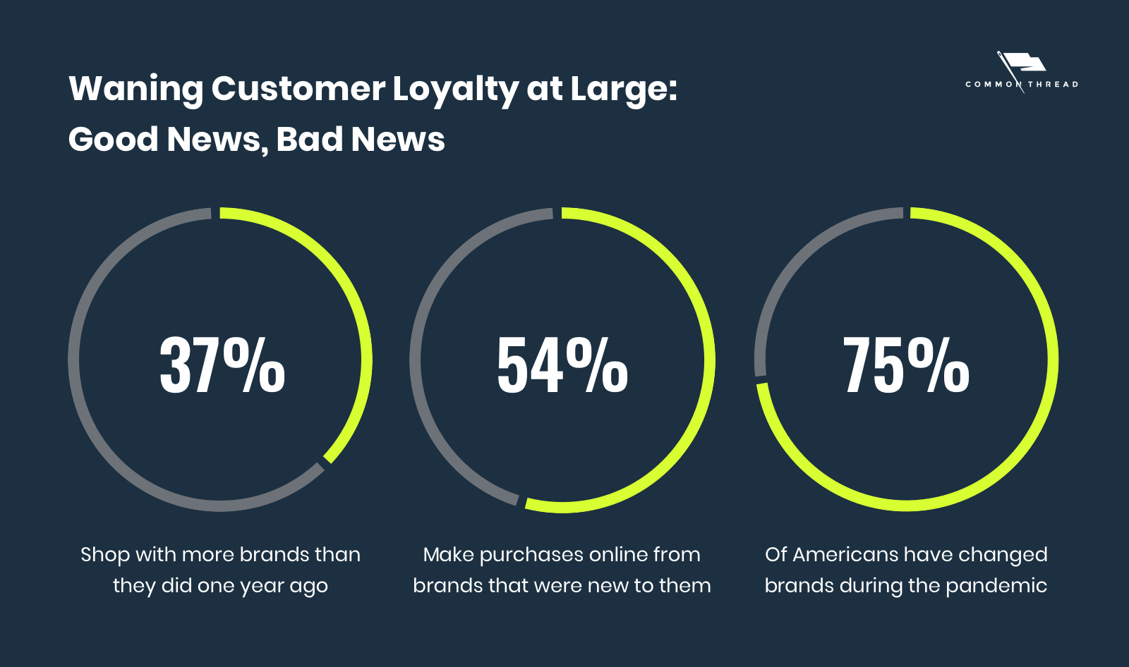 Waning Customer Loyalty at Large: Good News, Bad News. 37% of consumers shop with more brands than they did one year ago. 54% make purchases online from brands that were new to them. 75% of Americans have changed brands during the pandemic.