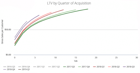 defining-ltv-and-3-ways-to-leverage-it