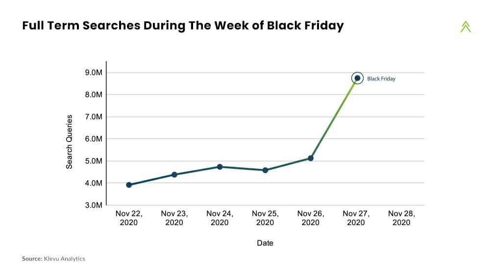 Full Term Searches During The Week of Black Friday
