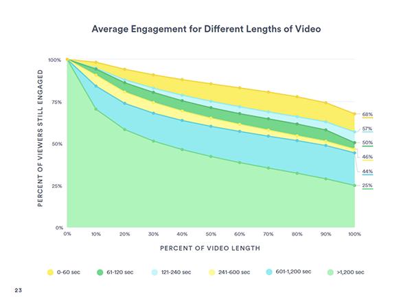 social media marketing with video