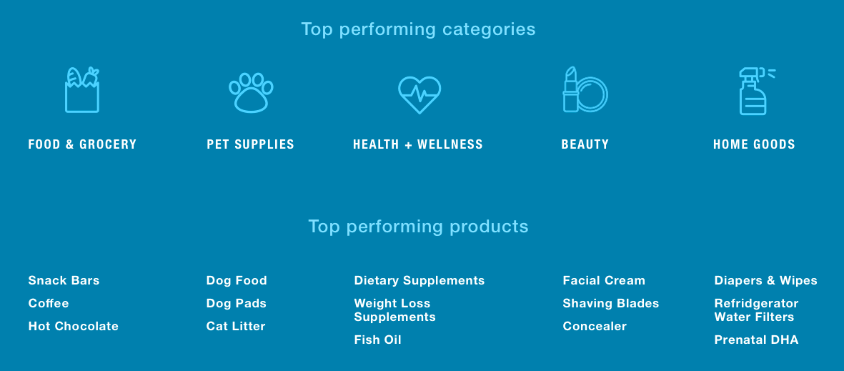 Top performing subscription products in COVID-19
