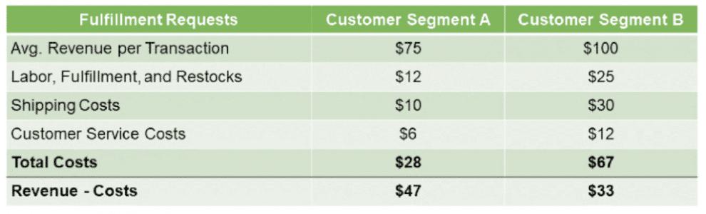 how-to-do-a-customer-profitability-analysis
