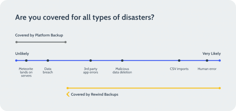 the-shared-responsibility-model-and-saas,-explained