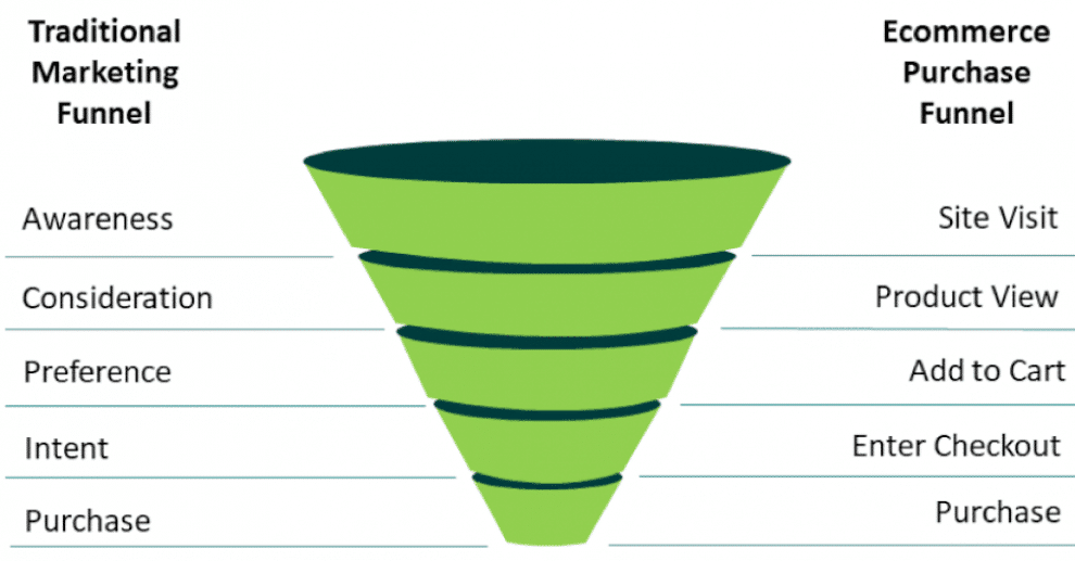 conversion-funnel:-how-to-build,-analyze-&-optimize