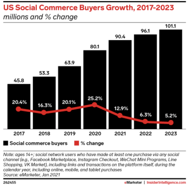 tips-for-launching-a-successful-social-commerce-initiative